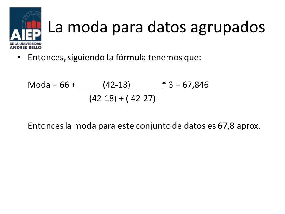 La moda para datos agrupados Entonces, siguiendo la fórmula tenemos que: Moda = 66 + (42-18) * 3 = 67,846 (42-18) + ( 42-27) Entonces la moda para est