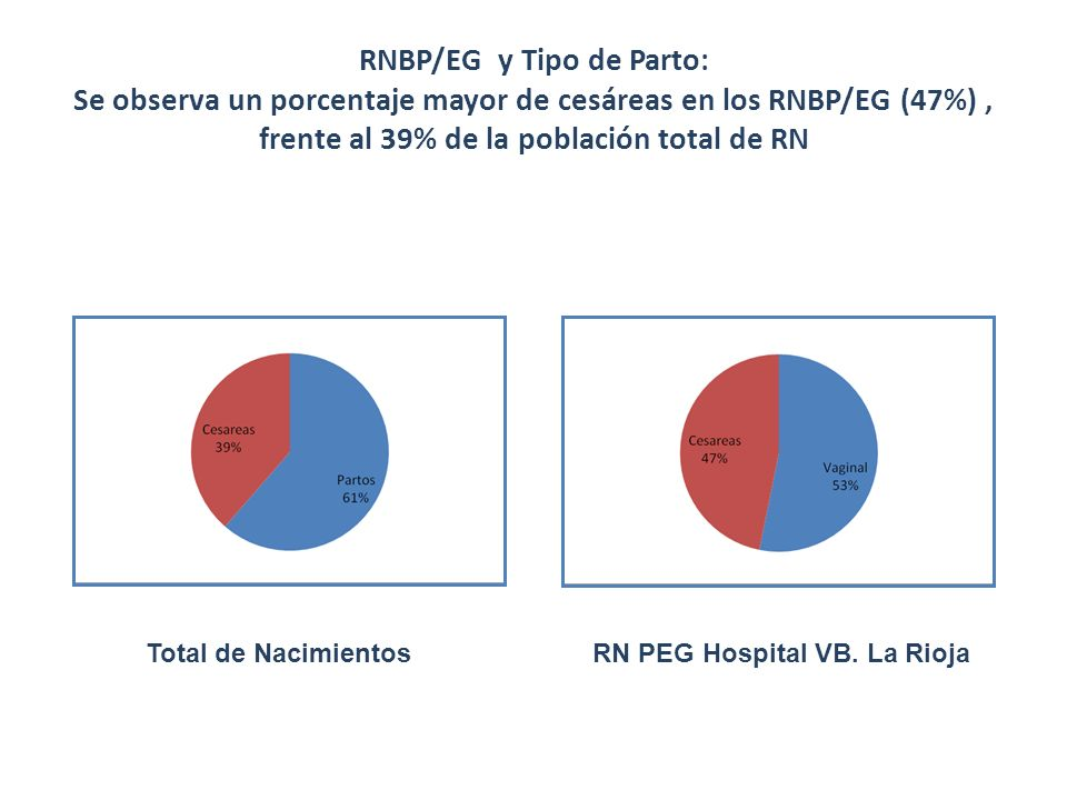 RNBP/EG y Tipo de Parto: Se observa un porcentaje mayor de cesáreas en los RNBP/EG (47%), frente al 39% de la población total de RN RN PEG Hospital VB