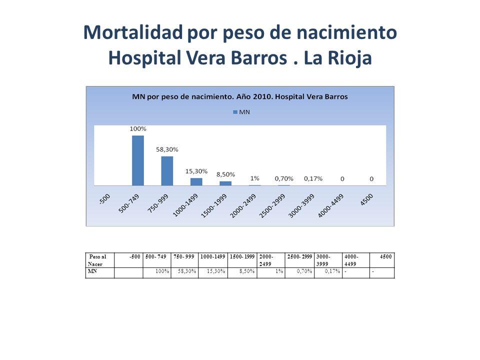 Mortalidad por peso de nacimiento Hospital Vera Barros. La Rioja Peso al Nacer -500500- 749750- 9991000-14991500- 1999 2000- 2499 2500- 2999 3000- 399