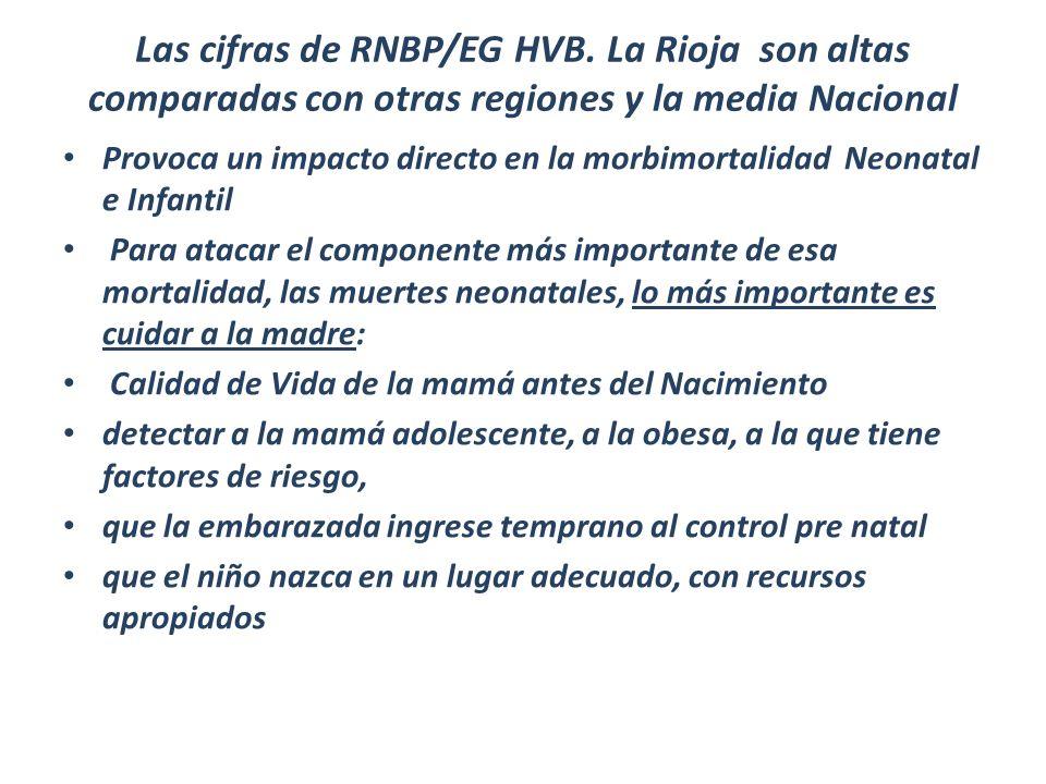 Las cifras de RNBP/EG HVB. La Rioja son altas comparadas con otras regiones y la media Nacional Provoca un impacto directo en la morbimortalidad Neona