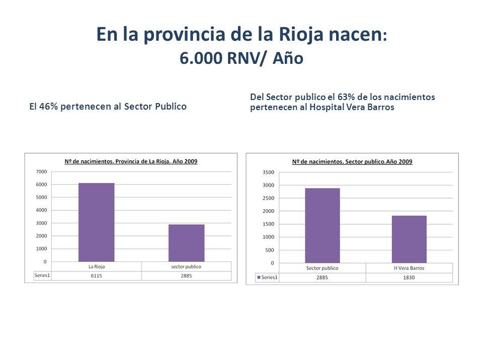 En la provincia de la Rioja nacen : 6.000 RNV/ Año El 46% pertenecen al Sector Publico Del Sector publico el 63% de los nacimientos pertenecen al Hosp