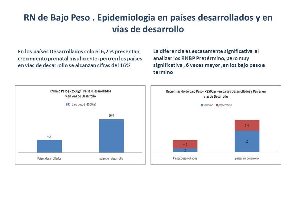 RN de Bajo Peso. Epidemiologia en países desarrollados y en vías de desarrollo En los países Desarrollados solo el 6,2 % presentan crecimiento prenata