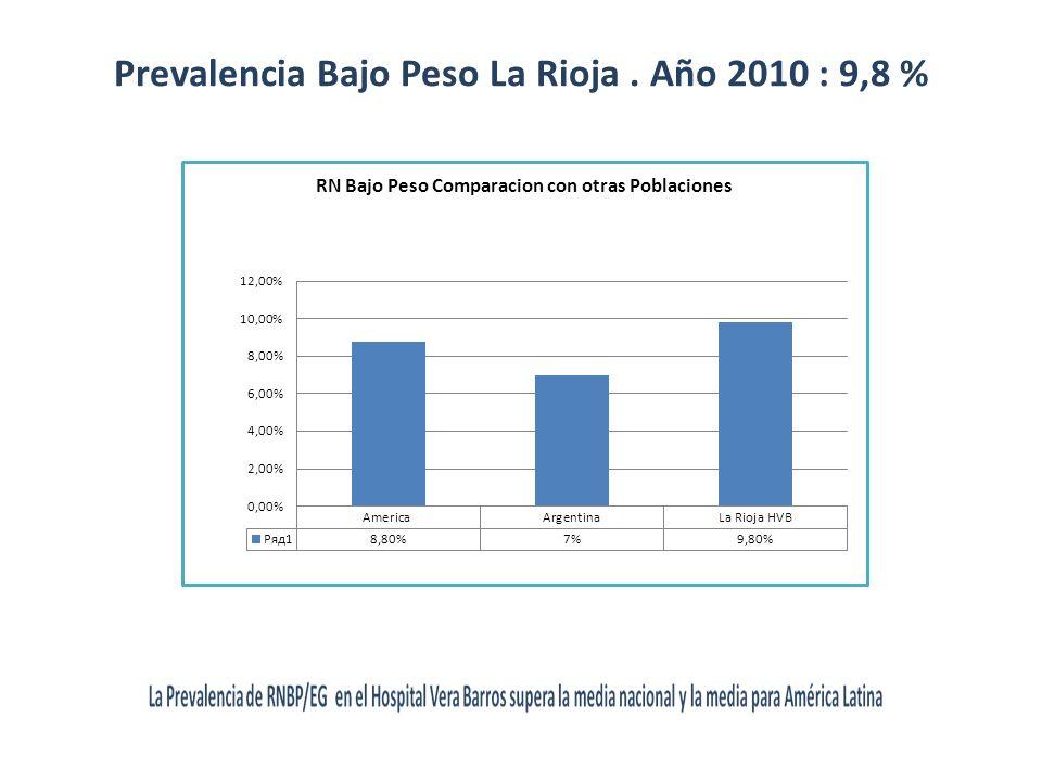 Prevalencia Bajo Peso La Rioja. Año 2010 : 9,8 %