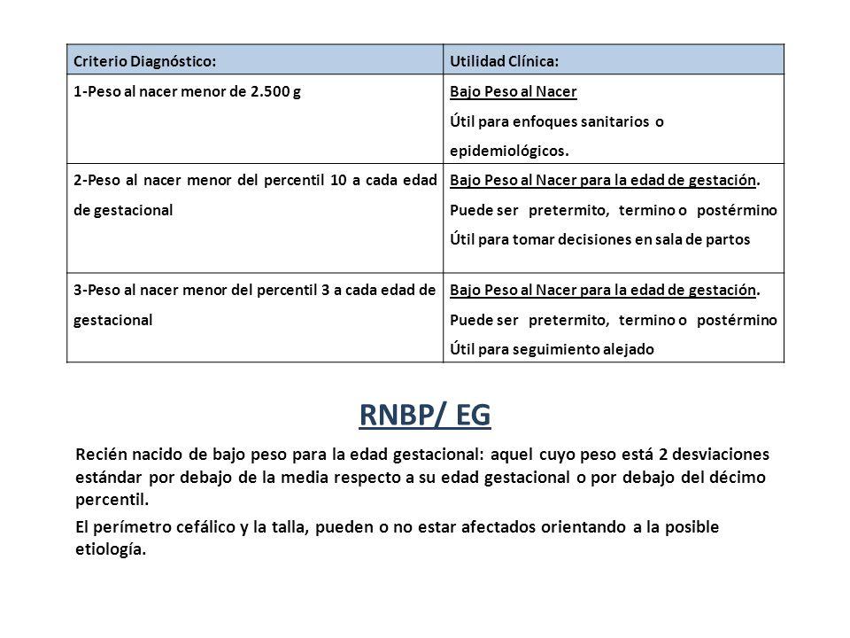 RNBP/ EG Criterio Diagnóstico:Utilidad Clínica: 1-Peso al nacer menor de 2.500 g Bajo Peso al Nacer Útil para enfoques sanitarios o epidemiológicos. 2