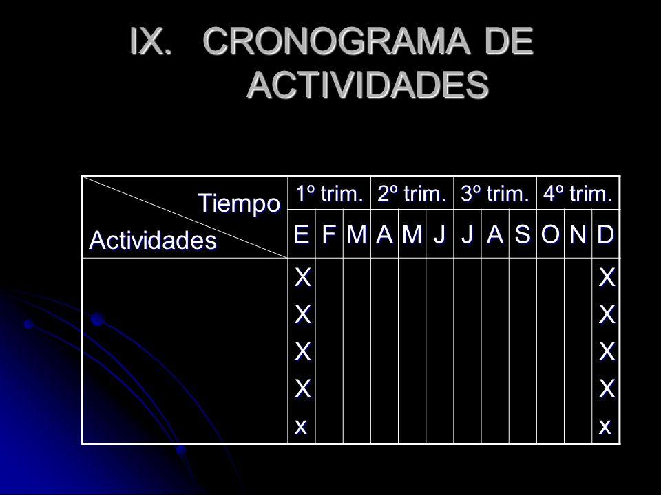 IX.CRONOGRAMA DE ACTIVIDADES TiempoActividades 1º trim. 2º trim. 3º trim. 4º trim. EFMAMJJASOND XXXXxXXXXx