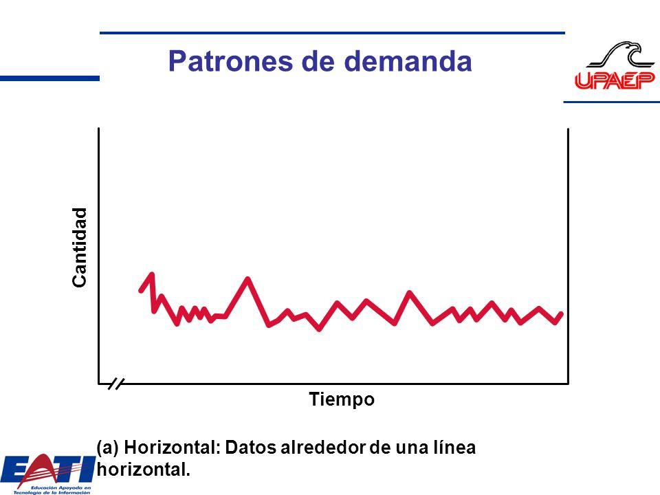 Cantidad Tiempo (a) Horizontal: Datos alrededor de una línea horizontal. Patrones de demanda
