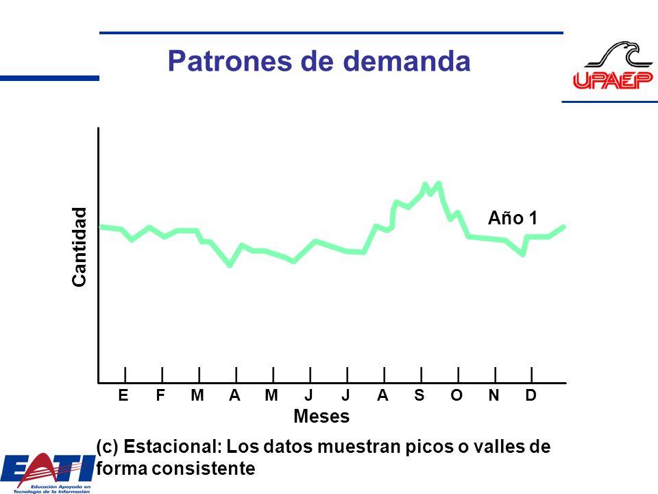 Cantidad |||||||||||| EFMAMJJASOND Meses (c) Estacional: Los datos muestran picos o valles de forma consistente Año 1 Patrones de demanda