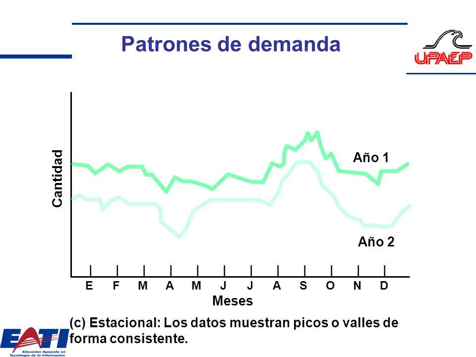 Cantidad |||||||||||| EFMAMJJASOND Meses Año 1 Año 2 (c) Estacional: Los datos muestran picos o valles de forma consistente. Patrones de demanda