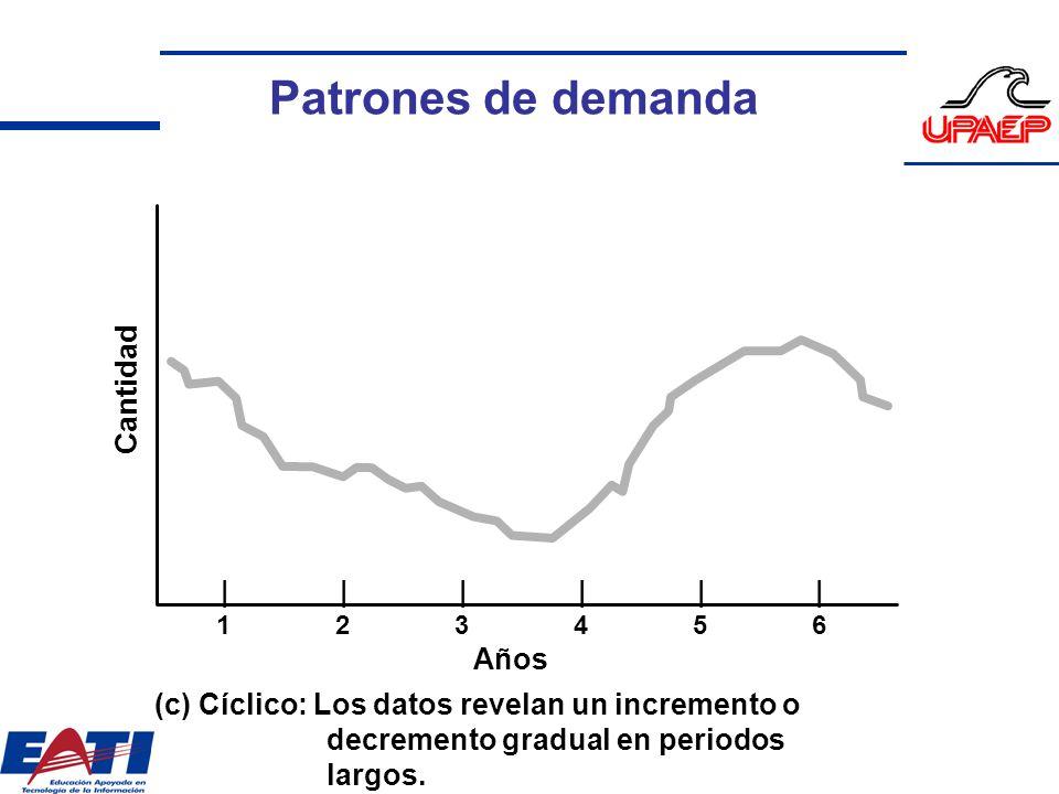 Cantidad |||||| 123456 Años (c) Cíclico: Los datos revelan un incremento o decremento gradual en periodos largos. Patrones de demanda