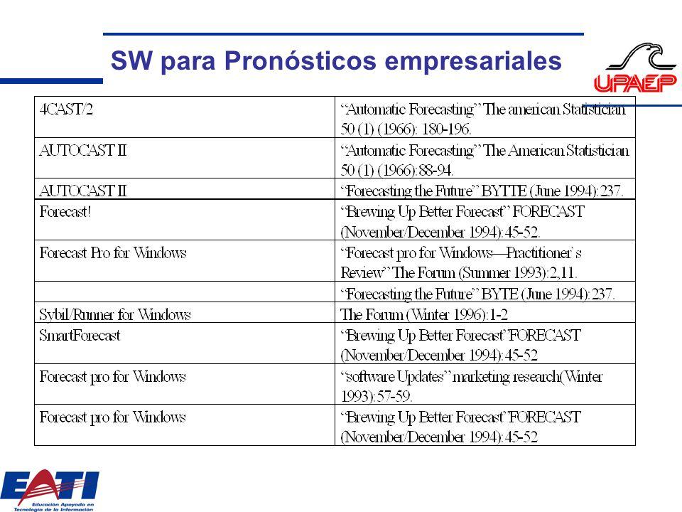 Publicaciones [1] Journal for Forecasting www.[2] International Journal of Forecasting www.