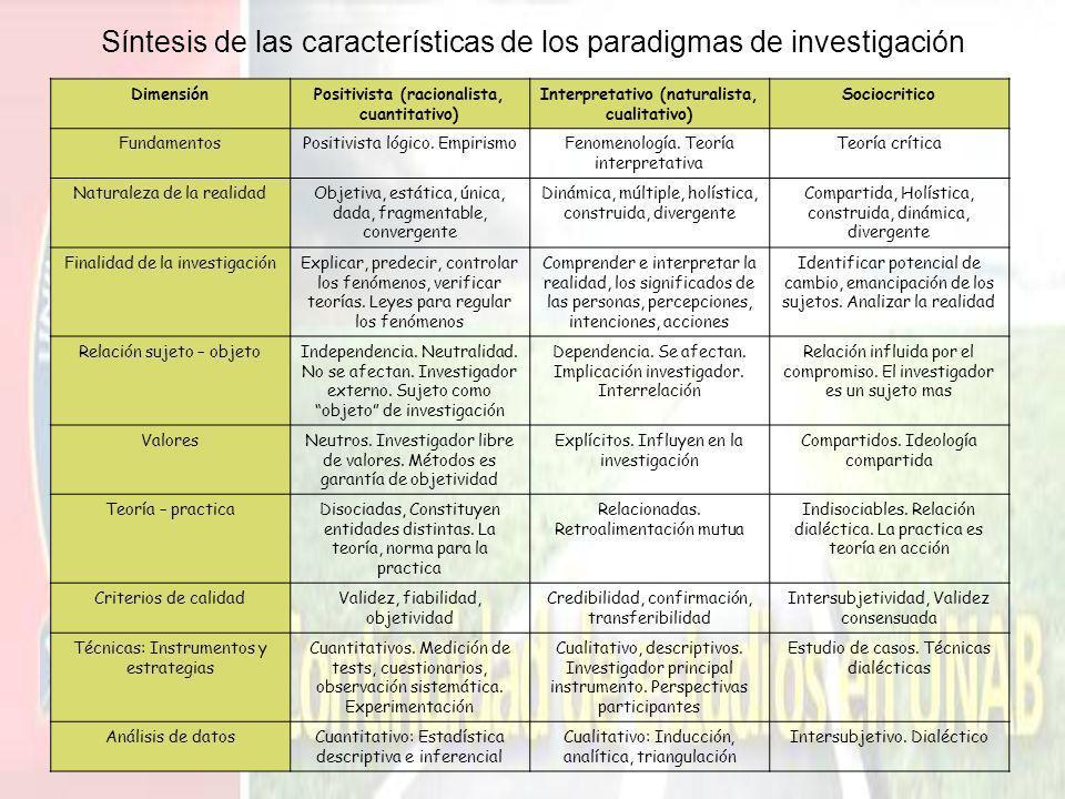 Síntesis de las características de los paradigmas de investigación DimensiónPositivista (racionalista, cuantitativo) Interpretativo (naturalista, cual