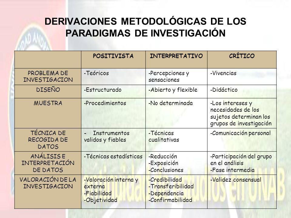 DERIVACIONES METODOLÓGICAS DE LOS PARADIGMAS DE INVESTIGACIÓN POSITIVISTAINTERPRETATIVOCRÍTICO PROBLEMA DE INVESTIGACION - Teóricos - Percepciones y s