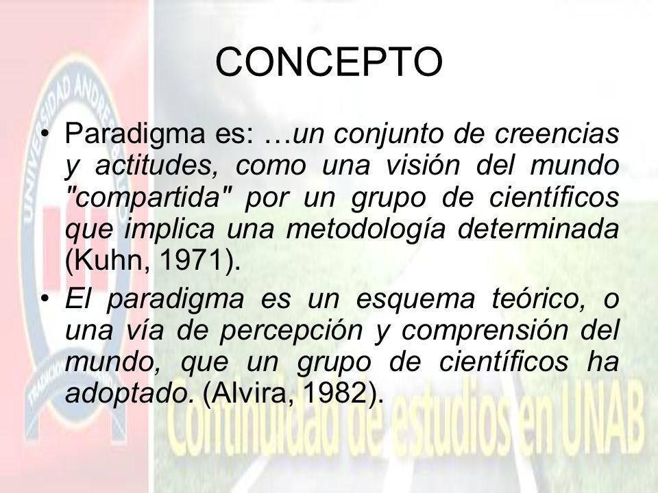 CONCEPTO Paradigma es: …un conjunto de creencias y actitudes, como una visión del mundo