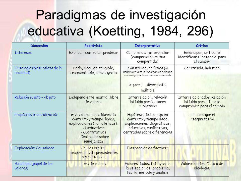 Paradigmas de investigación educativa (Koetting, 1984, 296) DimensiónPositivistaInterpretativoCritico InteresesExplicar, controlar, predecirComprender