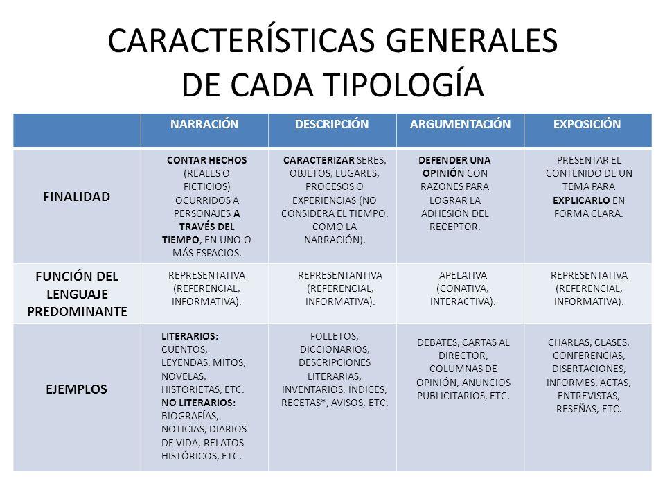 TIPOLOGÍAS TEXTUALES Lenguaje y Comunicación II°Medio Prof.