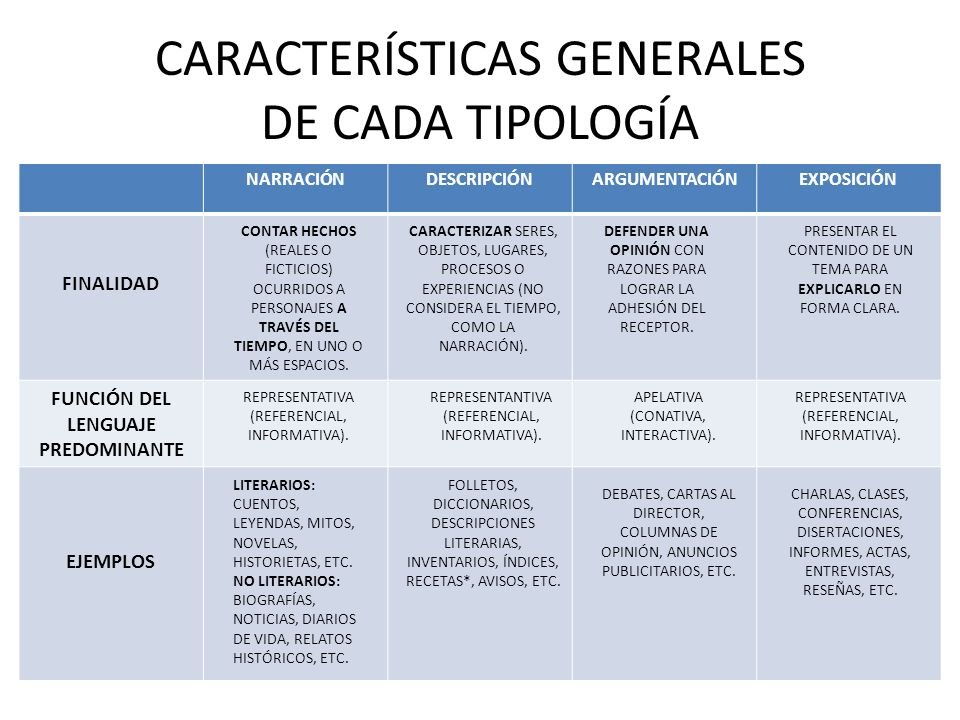 CARACTERÍSTICAS GENERALES DE CADA TIPOLOGÍA NARRACIÓNDESCRIPCIÓNARGUMENTACIÓNEXPOSICIÓN FINALIDAD FUNCIÓN DEL LENGUAJE PREDOMINANTE EJEMPLOS CONTAR HE
