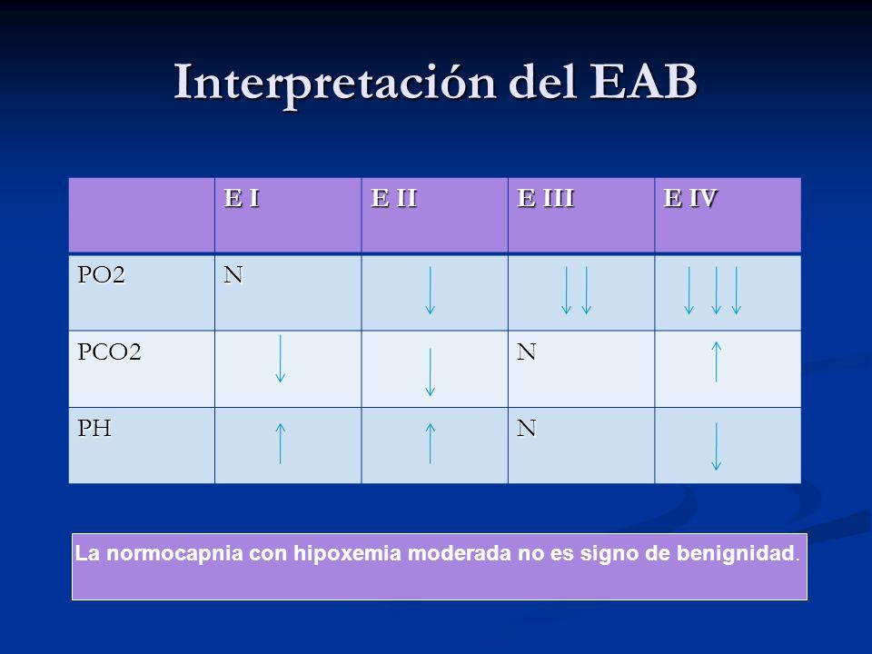 Interpretación del EAB La normocapnia con hipoxemia moderada no es signo de benignidad. E I E II E III E IV PO2N PCO2N PHN