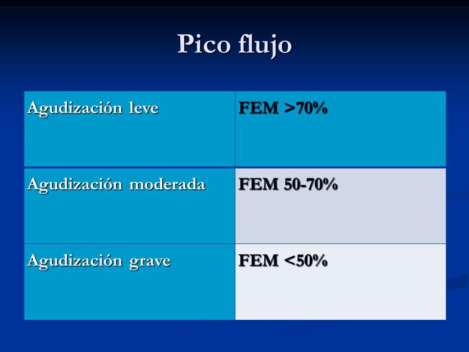 Agudización leve FEM >70% Agudización moderada FEM 50-70% Agudización grave FEM <50%