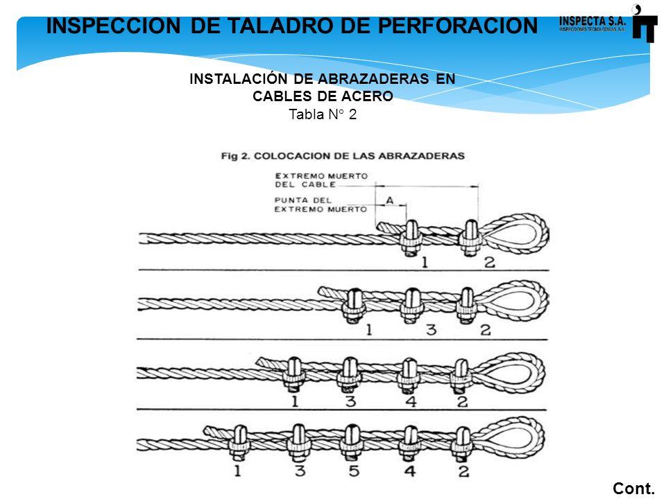 INSPECCION DE TALADRO DE PERFORACION Cont. INSTALACIÓN DE ABRAZADERAS EN CABLES DE ACERO Tabla N° 2