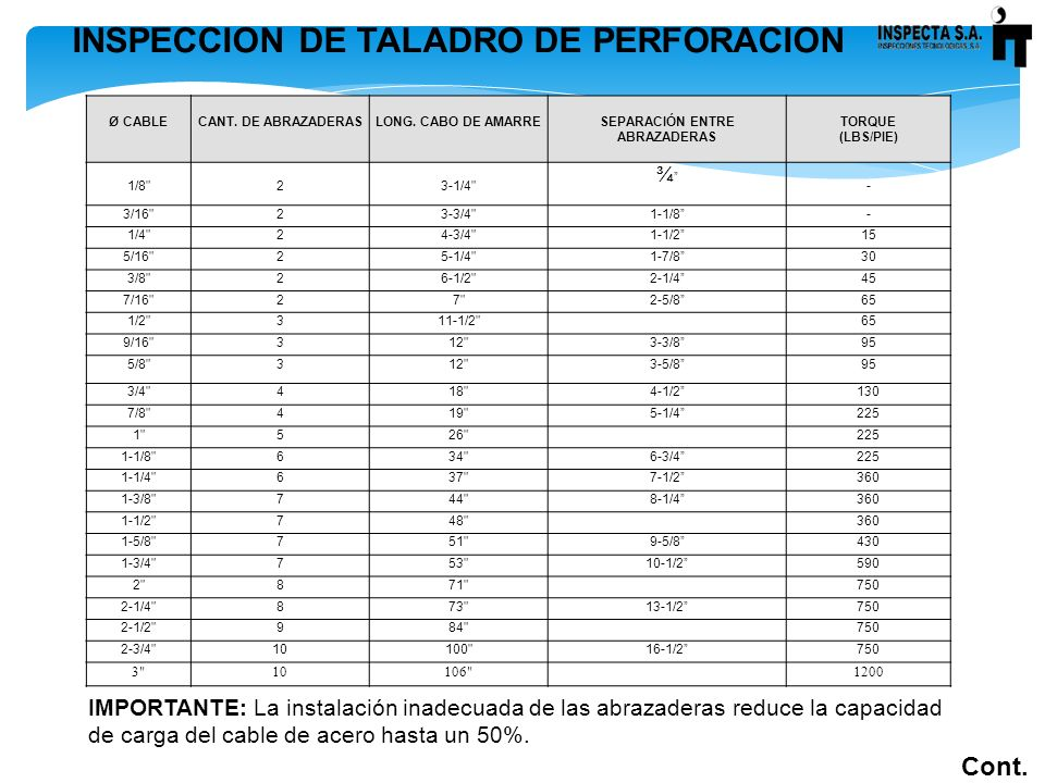 INSPECCION DE TALADRO DE PERFORACION Ø CABLECANT. DE ABRAZADERASLONG. CABO DE AMARRESEPARACIÓN ENTRE ABRAZADERAS TORQUE (LBS/PIE) 1/8