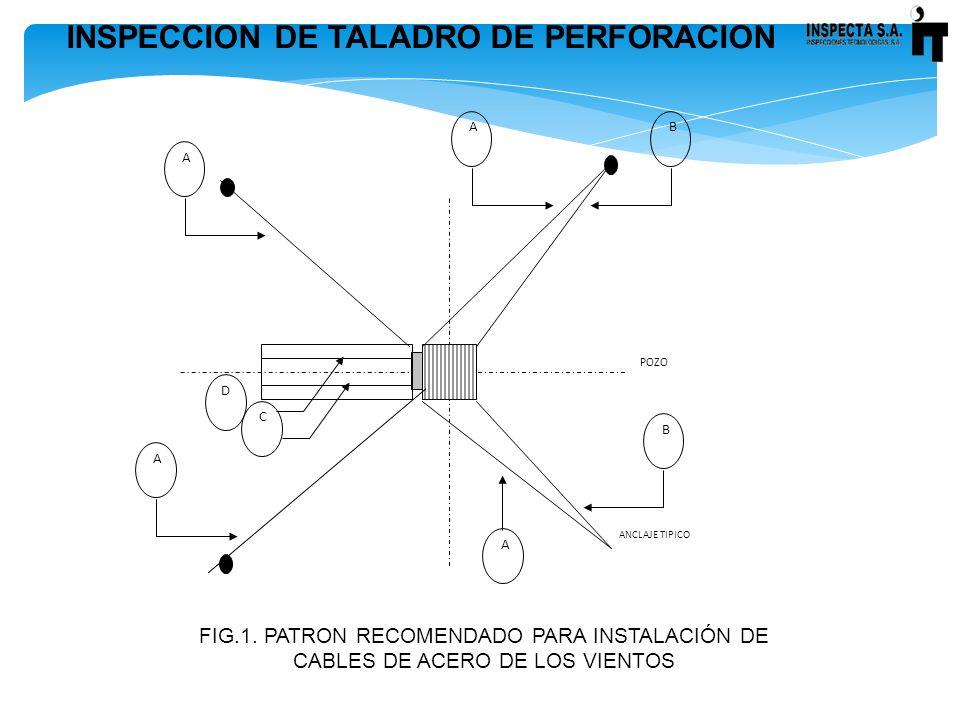 INSPECCION DE TALADRO DE PERFORACION C D POZO B B A A A A ANCLAJE TIPICO FIG.1. PATRON RECOMENDADO PARA INSTALACIÓN DE CABLES DE ACERO DE LOS VIENTOS
