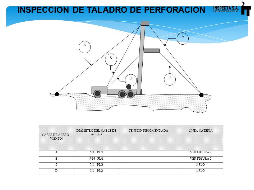 INSPECCION DE TALADRO DE PERFORACION CABLE DE ACERO ( VIENTO) DIÁMETRO DEL CABLE DE ACERO TENSIÓN RECOMENDADALÍNEA CATERÍA A5/8 PLGVER FIGURA 2 B9/16