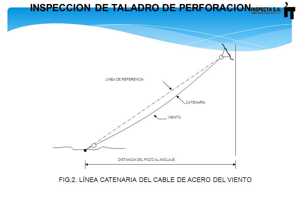 INSPECCION DE TALADRO DE PERFORACION FIG.2. LÍNEA CATENARIA DEL CABLE DE ACERO DEL VIENTO VIENTO LINEA DE REFERENCIA DISTANCIA DEL POZO AL ANCLAJE CAT