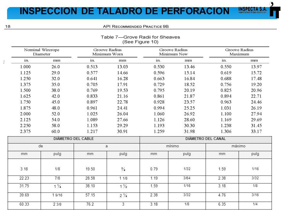 INSPECCION DE TALADRO DE PERFORACION DIÁMETRO DEL CABLEDIÁMETRO DEL CANAL deamínimomáximo mmpulgmmpulgmmpulgmmpulg 3.181/819.50 ¾ 0.79 1/32 1.59 1/16