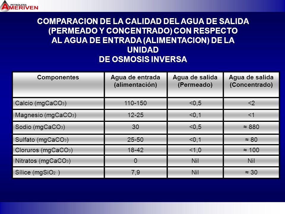 COMPARACION DE LA CALIDAD DEL AGUA DE SALIDA (PERMEADO Y CONCENTRADO) CON RESPECTO AL AGUA DE ENTRADA (ALIMENTACION) DE LA UNIDAD DE OSMOSIS INVERSA C
