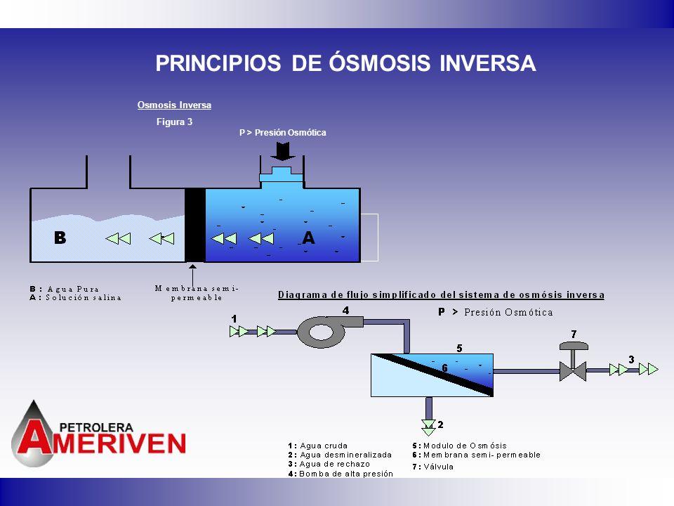 PRINCIPIOS DE ÓSMOSIS INVERSA Osmosis Inversa Figura 3 P > Presión Osmótica