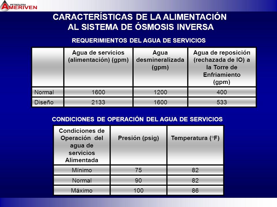 CARACTERÍSTICAS DE LA ALIMENTACIÓN AL SISTEMA DE ÓSMOSIS INVERSA REQUERIMIENTOS DEL AGUA DE SERVICIOS Agua de servicios (alimentación) (gpm) Agua desm