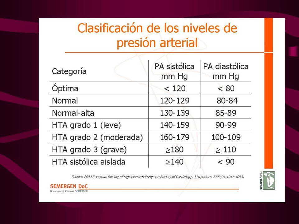 Clasificación de los niveles de presión arterial