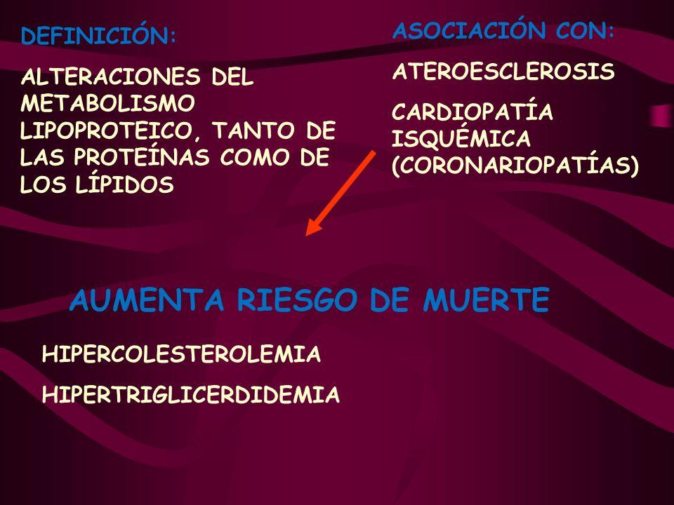 ASOCIACIÓN CON: ATEROESCLEROSIS CARDIOPATÍA ISQUÉMICA (CORONARIOPATÍAS) AUMENTA RIESGO DE MUERTE HIPERCOLESTEROLEMIA HIPERTRIGLICERDIDEMIA DEFINICIÓN:
