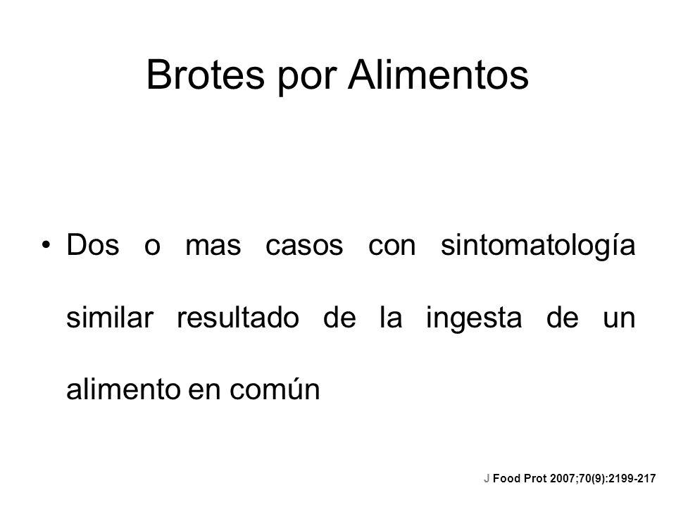 Brotes por Alimentos Dos o mas casos con sintomatología similar resultado de la ingesta de un alimento en común J Food Prot 2007;70(9):2199-217