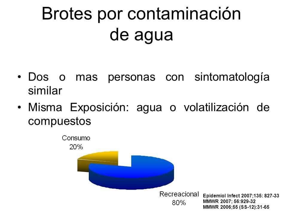 Brotes por contaminación de agua Dos o mas personas con sintomatología similar Misma Exposición: agua o volatilización de compuestos Epidemiol Infect