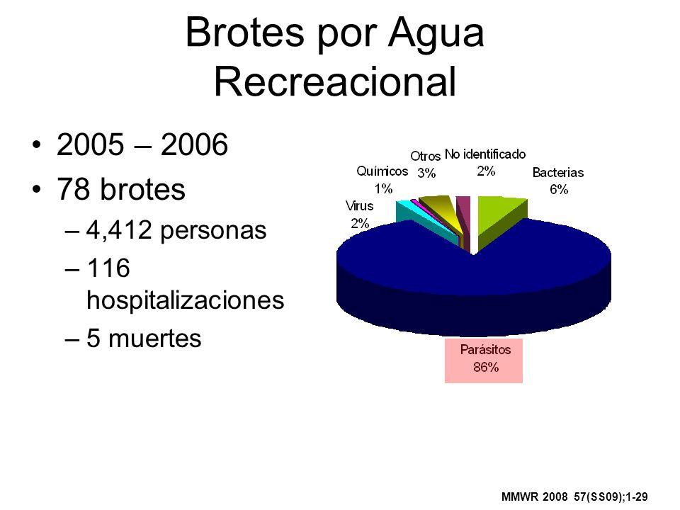 Brotes por Agua Recreacional 2005 – 2006 78 brotes –4,412 personas –116 hospitalizaciones –5 muertes MMWR 2008 57(SS09);1-29