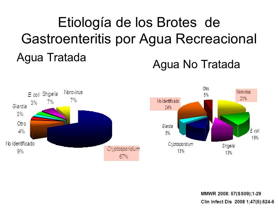 Etiología de los Brotes de Gastroenteritis por Agua Recreacional Agua Tratada Agua No Tratada MMWR 2008: 57(SS09);1-29 Clin Infect Dis 2008 1;47(5):62