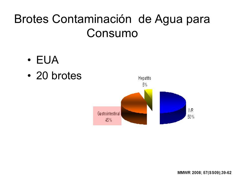 Brotes Contaminación de Agua para Consumo EUA 20 brotes MMWR 2008; 57(SS09);39-62
