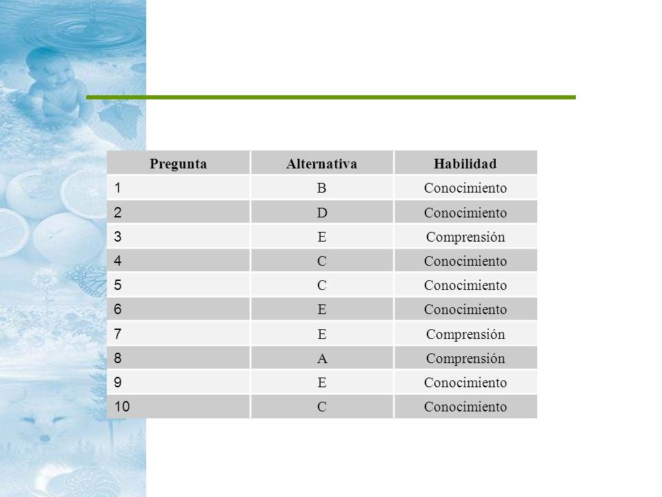 PreguntaAlternativaHabilidad 1 BConocimiento 2 D 3 EComprensión 4 CConocimiento 5 C 6 E 7 EComprensión 8 A 9 EConocimiento 10 CConocimiento