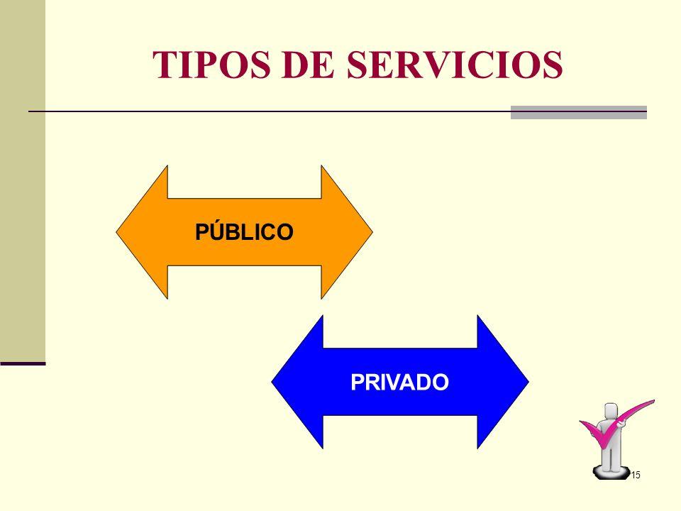 14 RUBROS Son grandes áreas donde se ubican y se clasifican los diferentes tipos de servicios ALIMENTACION VESTUARIO COMERCIO SALUD COMUNICACIÓN TRANS
