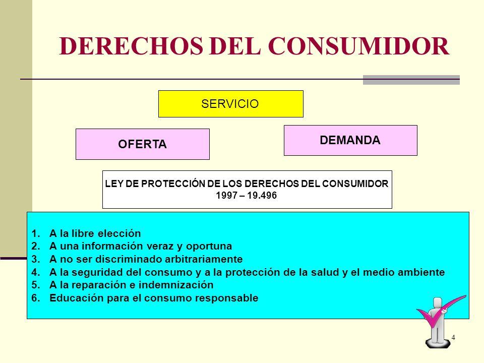 3 USUARIO / CONSUMIDOR Son aquellos que hacen uso (beneficiarios) de los bienes tangibles e intangibles NECESIDAD PROBLEMA Son dificultades que no per