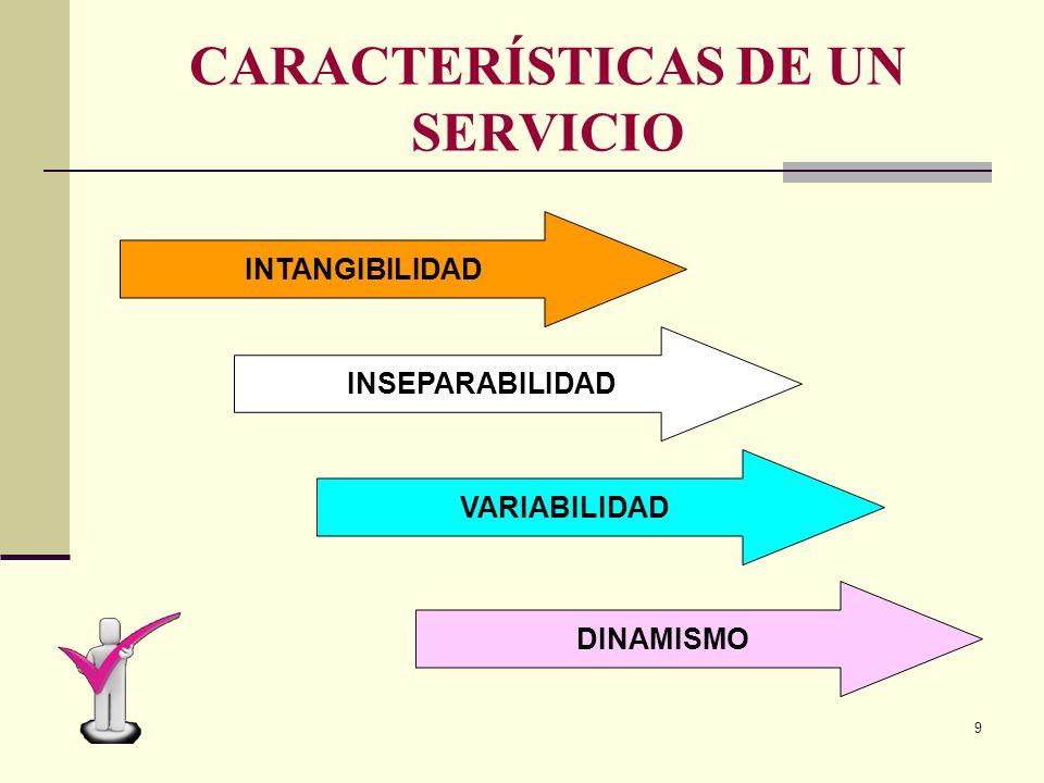 8 TIPOS DE SERVICIOS PANADERÍA PELUQUERÍA CORREO HOSPITAL HOTEL AUTOBUSES TIENDA DE ROPA CARNICERIA FERRETERIA RESTAURANTE SUPERMERCADO COLEGIO UNIVER