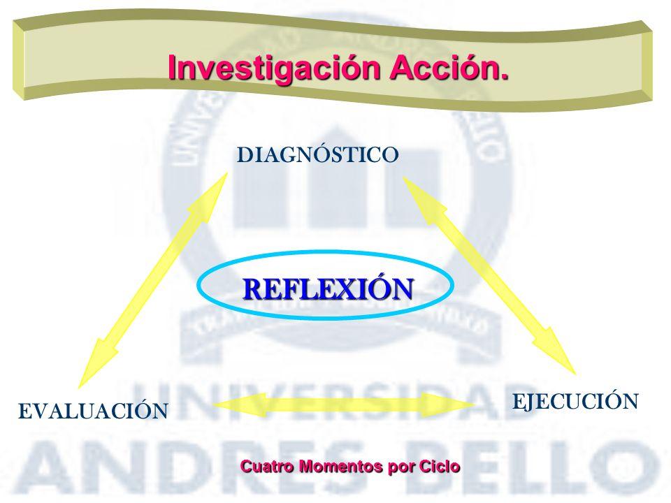 Investigación Acción. DIAGNÓSTICO REFLEXIÓN EVALUACIÓN EJECUCIÓN Cuatro Momentos por Ciclo Cuatro Momentos por Ciclo