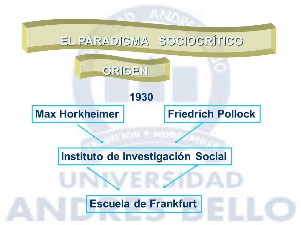 EL PARADIGMA SOCIOCRÍTICO ORIGEN Max HorkheimerFriedrich Pollock Instituto de Investigación Social Escuela de Frankfurt 1930