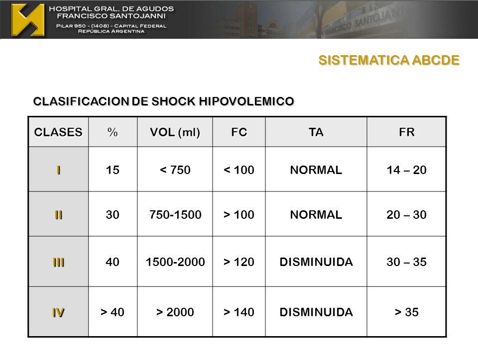 CLASIFICACION DE SHOCK HIPOVOLEMICO CLASES% VOL (ml) FCTAFRI15< 750< 100NORMAL14 – 20 II30750-1500> 100NORMAL20 – 30 III401500-2000> 120DISMINUIDA30 –
