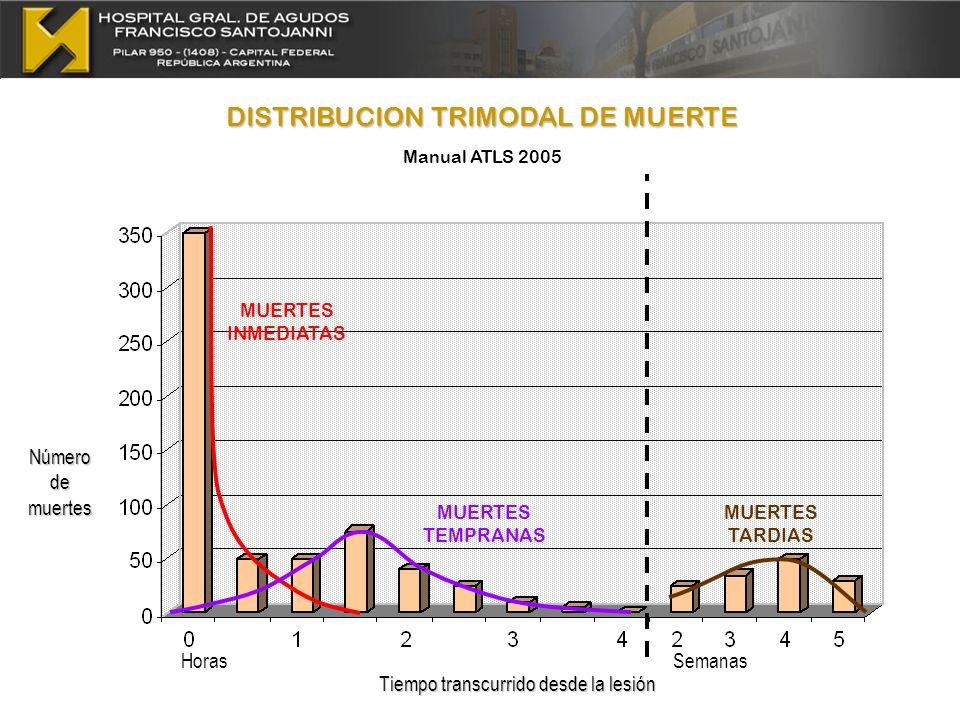 Número de muertes Horas DISTRIBUCION TRIMODAL DE MUERTE Manual ATLS 2005 Semanas Tiempo transcurrido desde la lesión MUERTES INMEDIATAS MUERTES TEMPRA