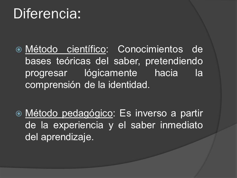 Diferencia: Método científico: Conocimientos de bases teóricas del saber, pretendiendo progresar lógicamente hacia la comprensión de la identidad. Mét