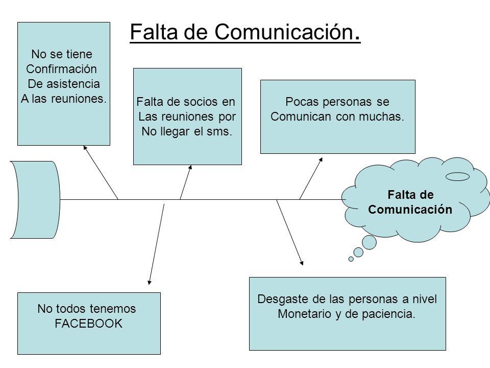 Falta de Comunicación. Falta de Comunicación Pocas personas se Comunican con muchas. Desgaste de las personas a nivel Monetario y de paciencia. No tod