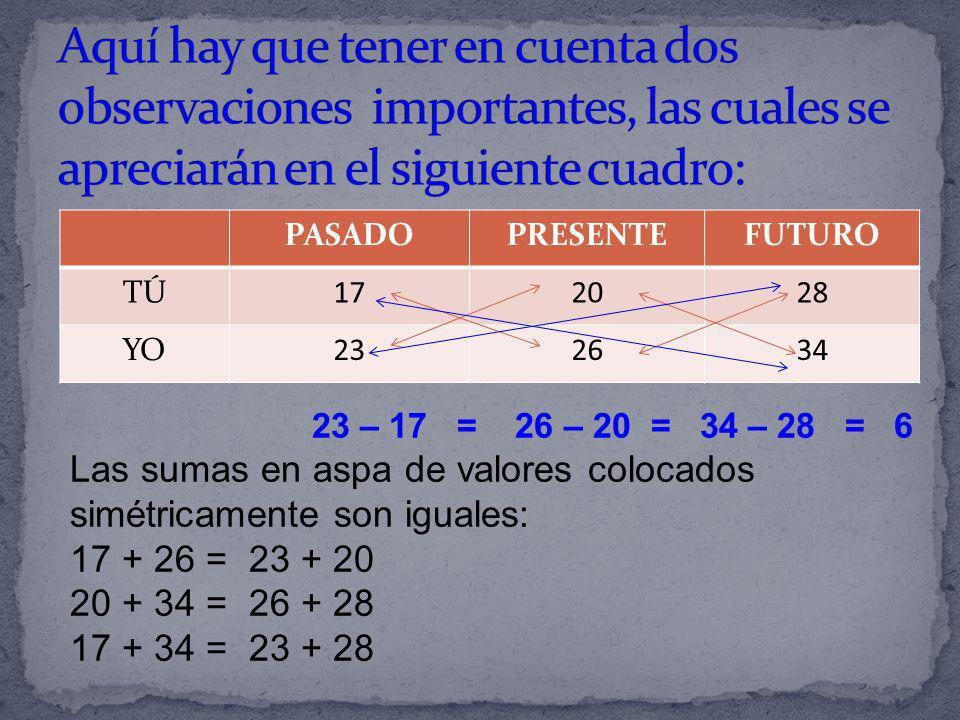 PASADOPRESENTEFUTURO TÚ172028 YO232634 23 – 17 = 26 – 20 = 34 – 28 = 6 Las sumas en aspa de valores colocados simétricamente son iguales: 17 + 26 = 23
