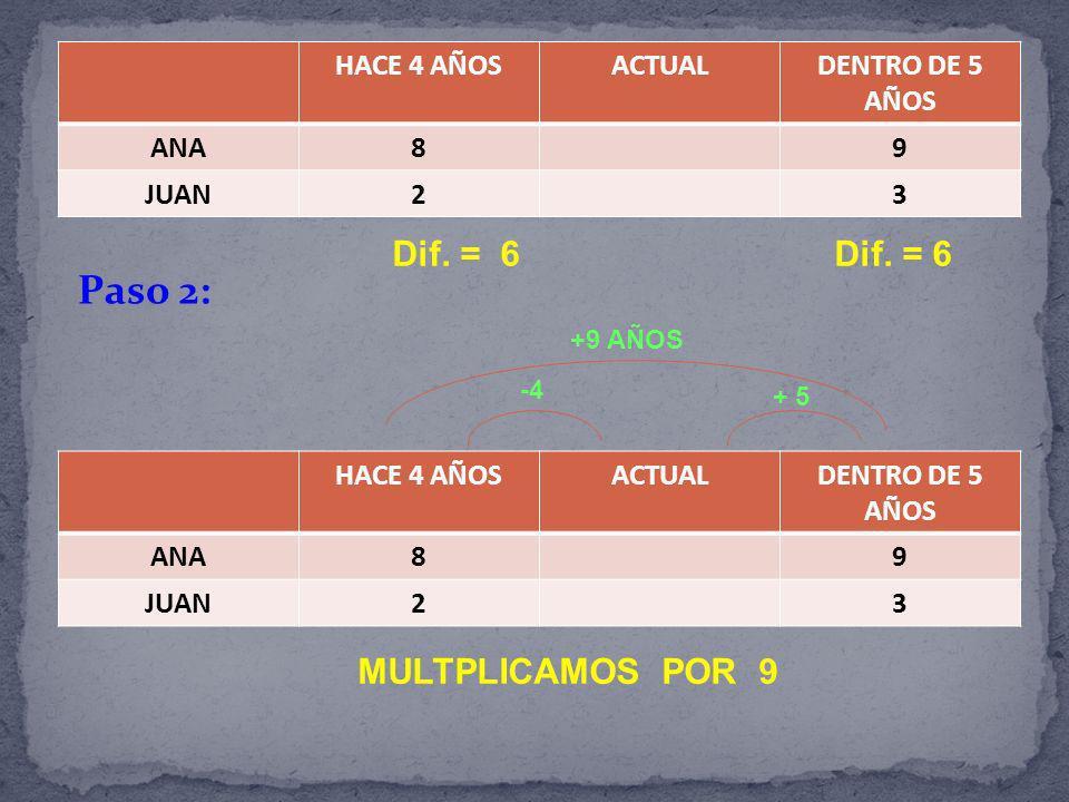 HACE 4 AÑOSACTUALDENTRO DE 5 AÑOS ANA89 JUAN23 Dif. = 6 Dif. = 6 Paso 2: HACE 4 AÑOSACTUALDENTRO DE 5 AÑOS ANA89 JUAN23 MULTPLICAMOS POR 9 +9 AÑOS -4